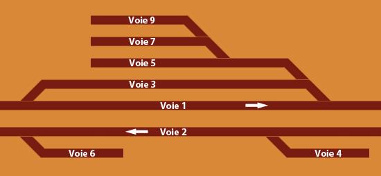Plan de voies
